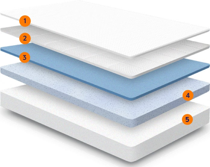 five layers of Nectar's memory foam mattress